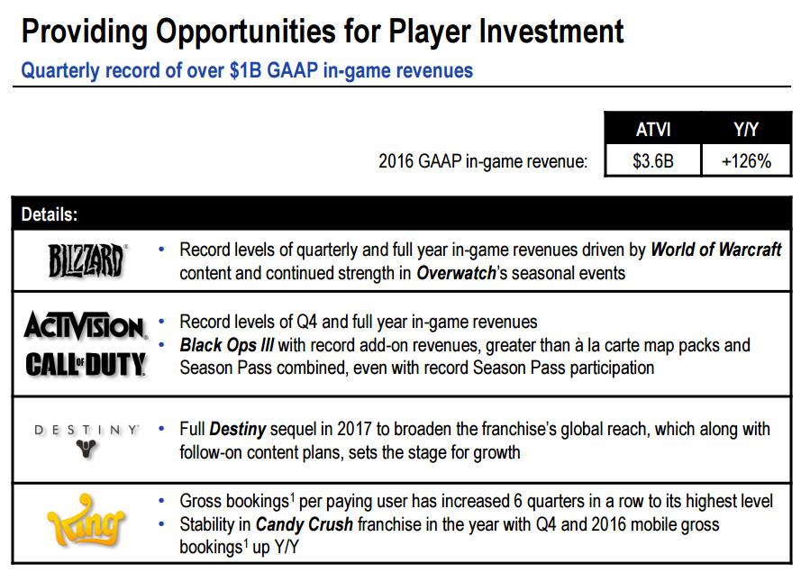 Blizzard Chiffre D Affaires Pour 2016 Millenium