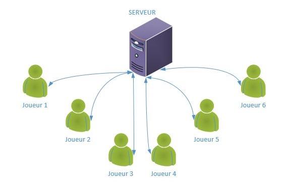 Client serveur architecture