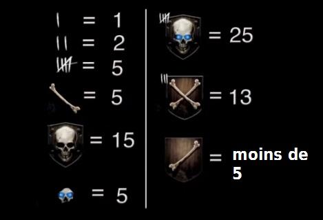 Système d'avancement sur le Zombie de Black Ops 2