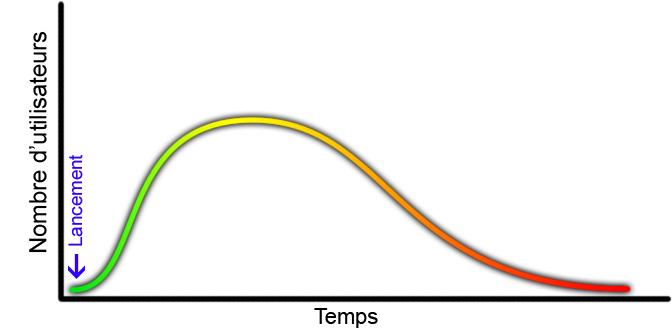 La courbe du nombre d'utilisateurs pour une nouvelle technologie