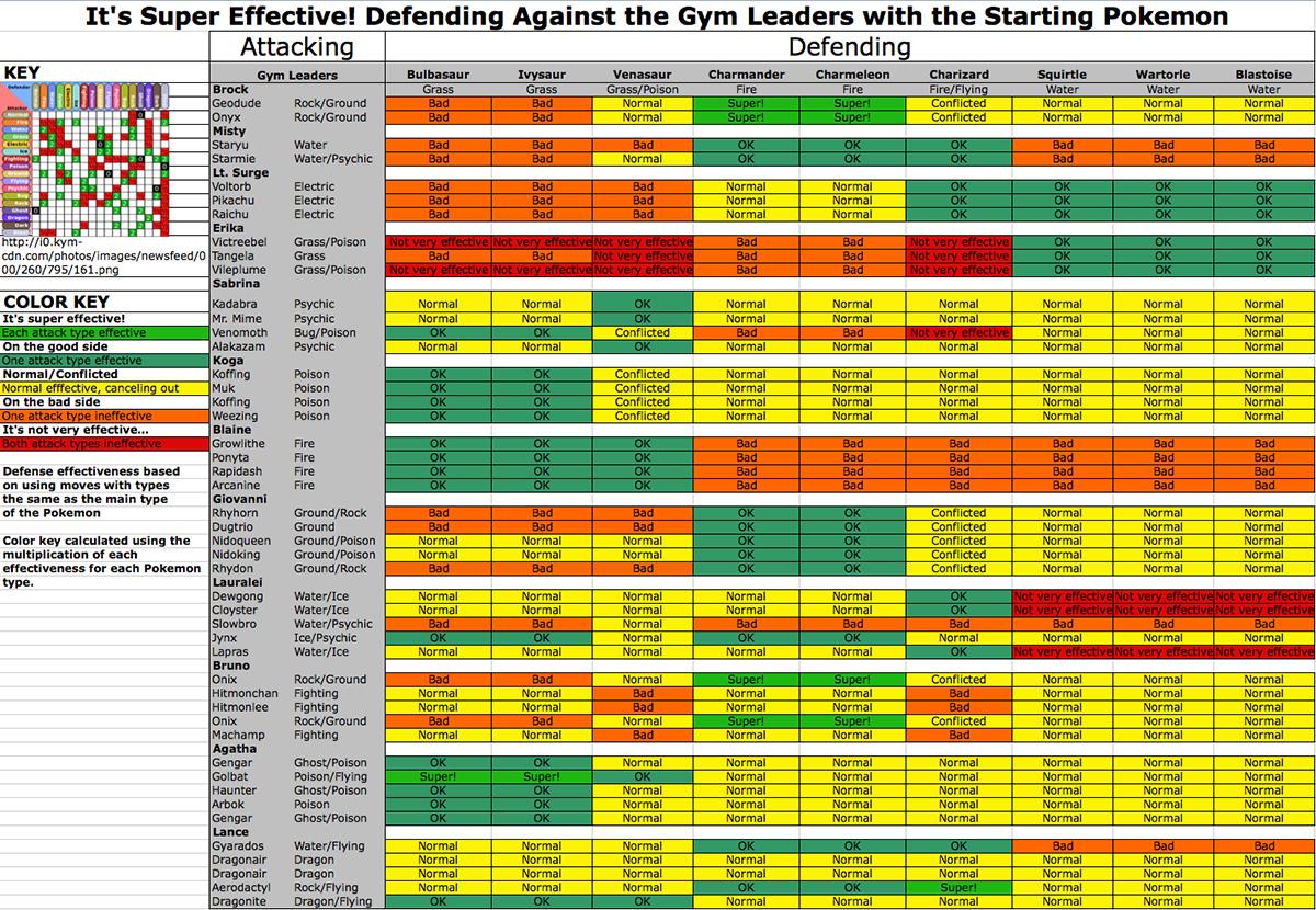 L'analyse détaillées des types d'attaque des champions contre les starters