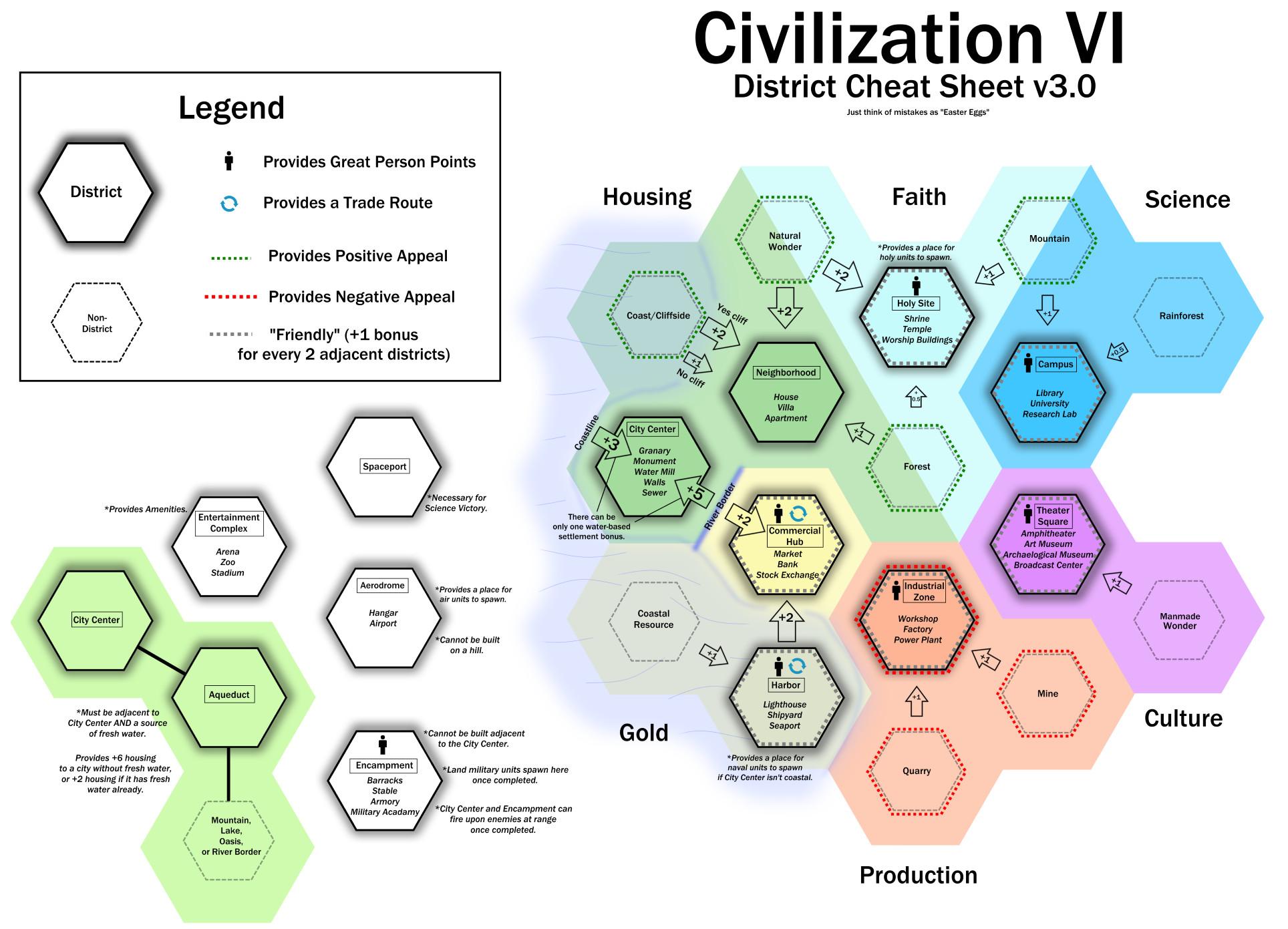 Civilization 6 : Règles de proximité et de placement des quartiers