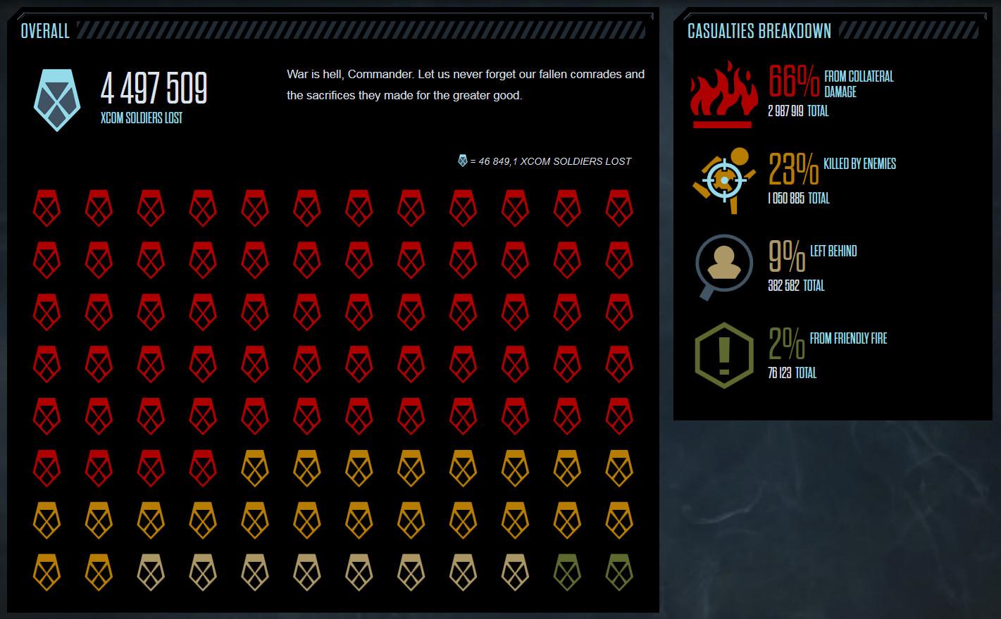Statistiques XCOM 2