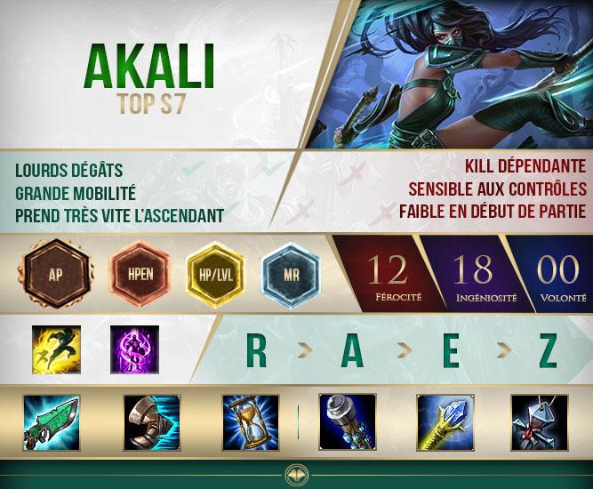 Build Guide Akali