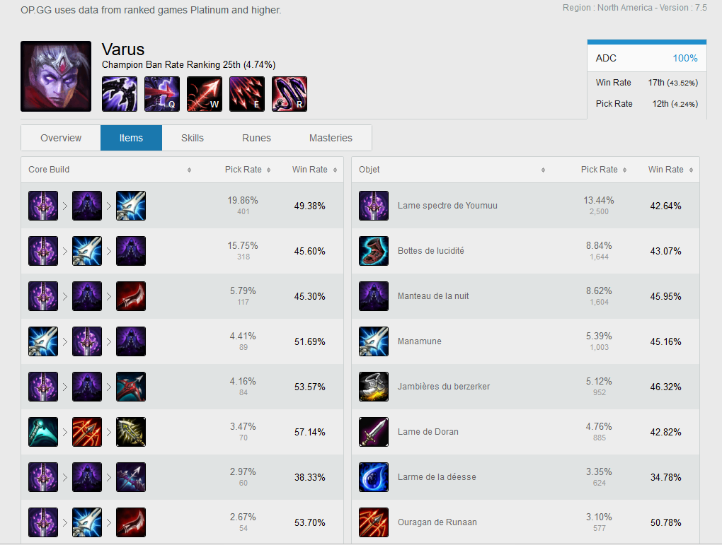 Jayce Build Saison