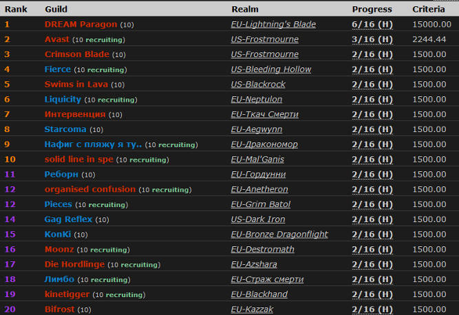 Classement WoWProgress - Caveaux de Mogu'shan