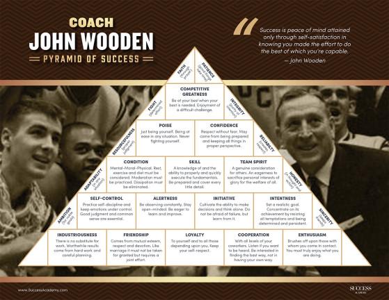 La pyramide du succès selon John Wooden, entraîneur américain de basket-ball de 1946 à 1975. - Millenium