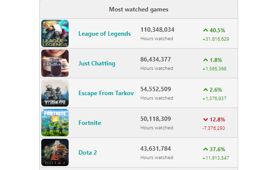 Fortnite affiche une baisse de son nombre de viewers sur Twitch. - Fortnite : Battle royale