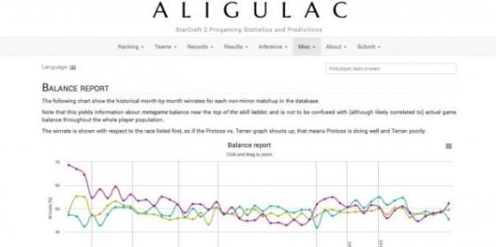 Aligulac lance sa version française