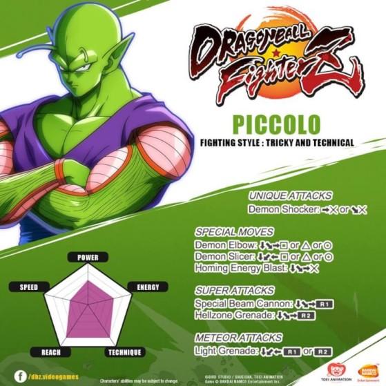 Commandes sur PS4 (les adapter si vous jouez sur Xbox One) - Dragon Ball FighterZ