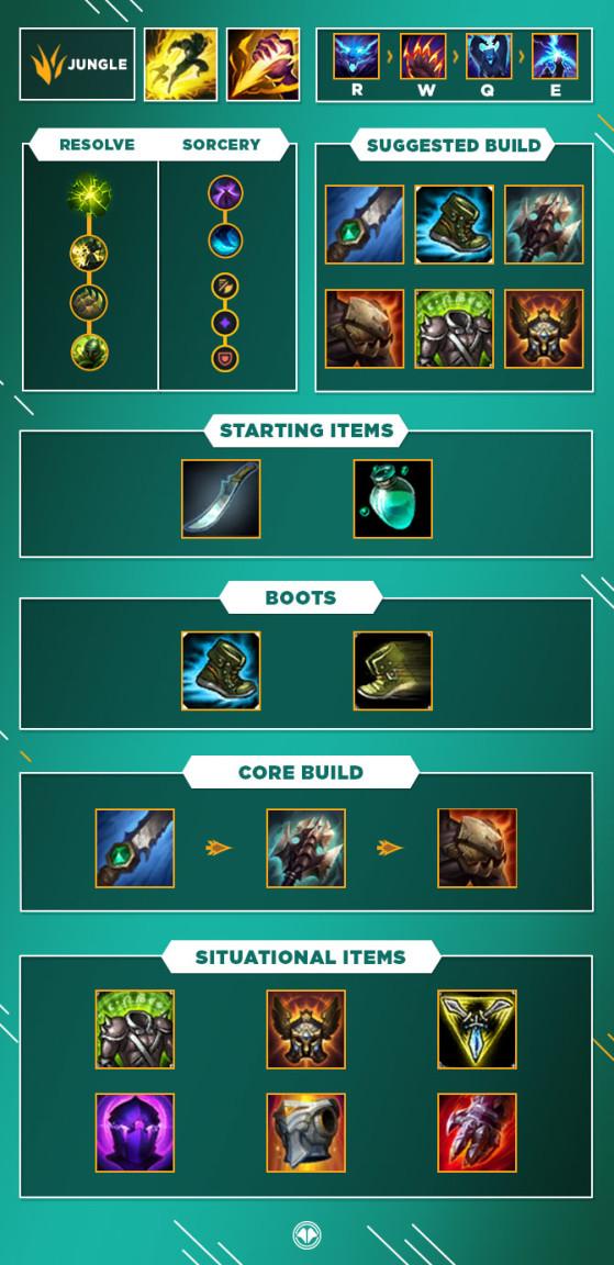 Guide pour Volibear Jungle - League of Legends