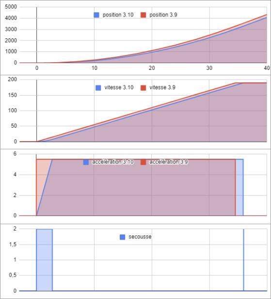 Axe horizontal représente temps écoulé en secondes, axes verticaux représentent déplacement, vitesse, accélération et secousse, respectivement en m, m/s, m/s², m/s³ - Star Citizen