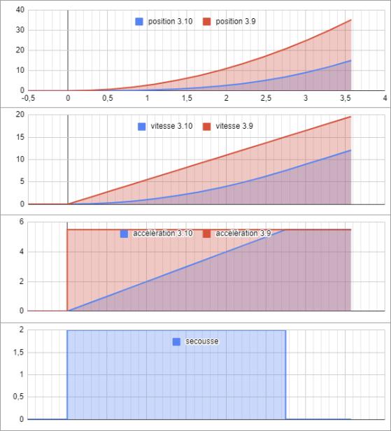 L'axe horizontal représente le temps écoulé en secondes, les axes verticaux représentent déplacement, vitesse, accélération et secousse, respectivement en m, m/s, m/s², m/s³ - Star Citizen