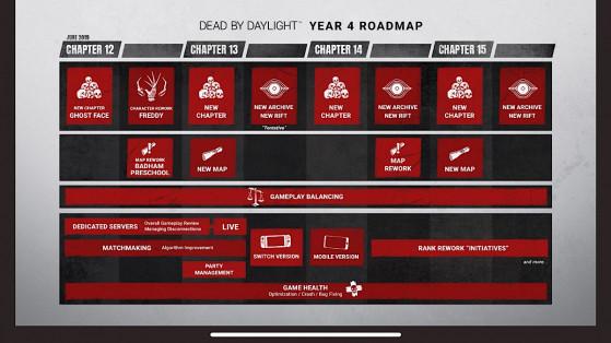 Dead by daylight : Roadmap de l'année