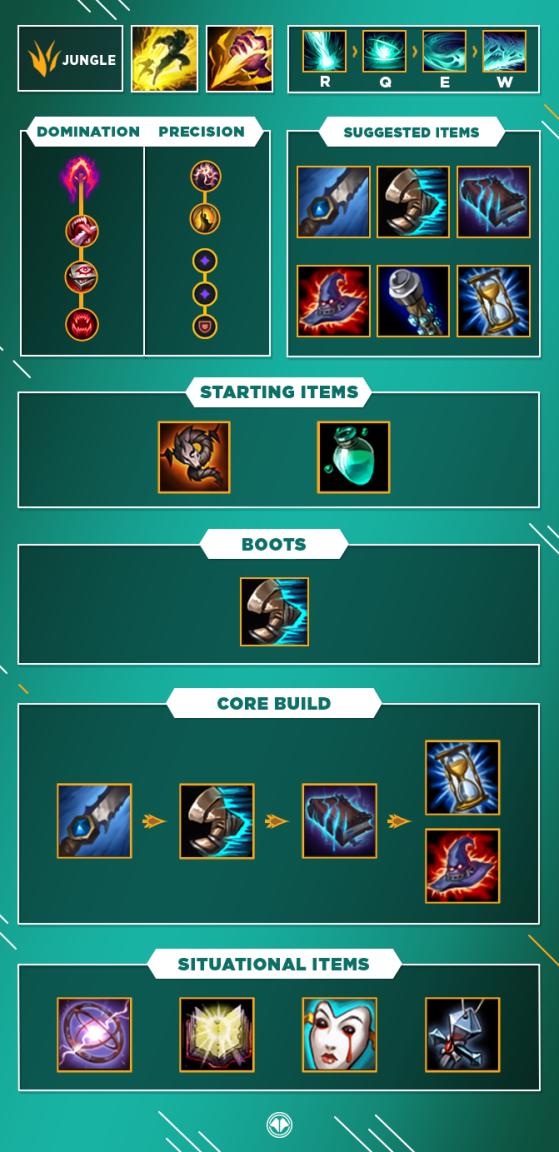Guide pour Karthus Jungle - League of Legends