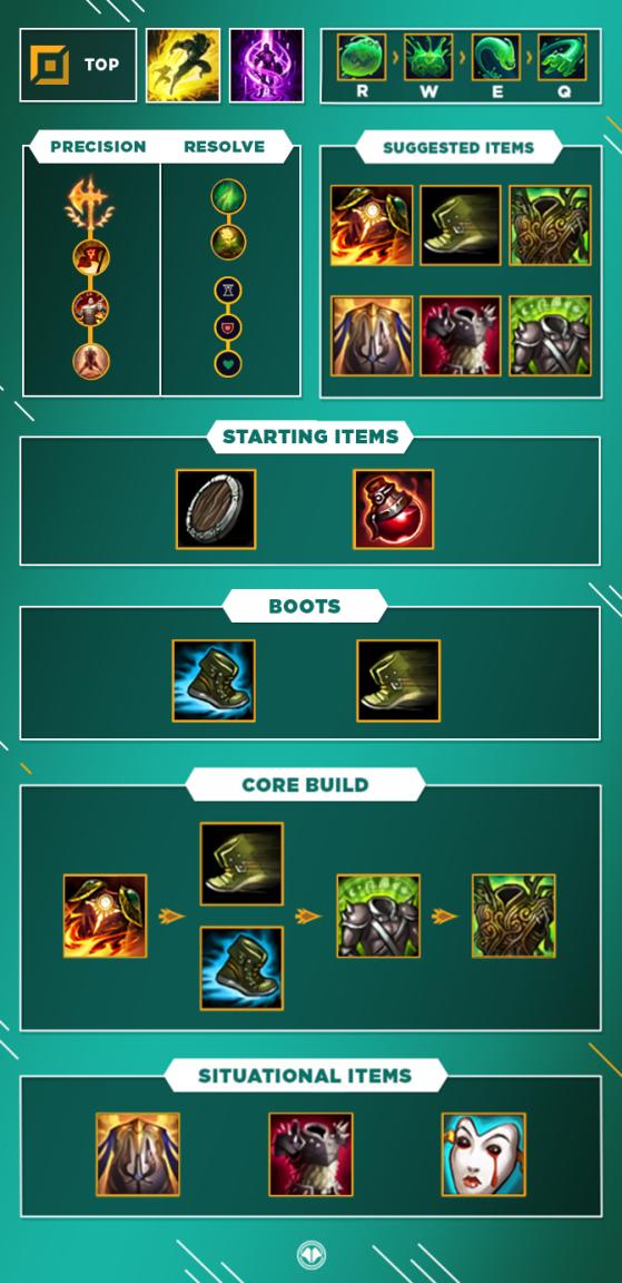 Build pour Zac Top - League of Legends