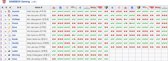 Au spring split, SANDBOX Gaming était un beau bazar. Image Leaguepedia. - League of Legends