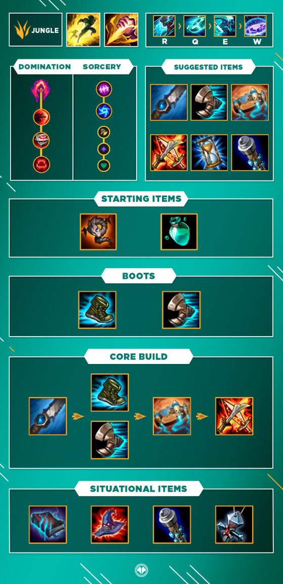 Build pour Ekko Jungle - League of Legends
