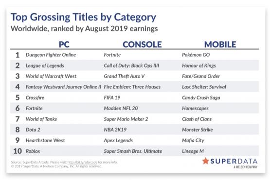 Classement d'Août 2019 - World of Warcraft