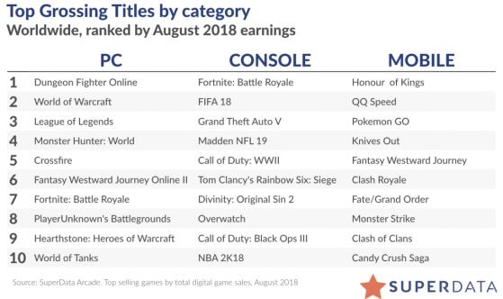 Classement d'Août 2018 - World of Warcraft