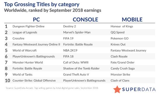 Classement de Septembre 2018 - World of Warcraft