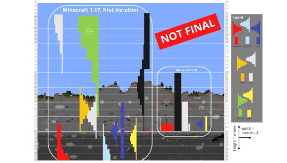 Comparaison entre l'ancienne distribution de minerai et celle de cette snapshot - Minecraft