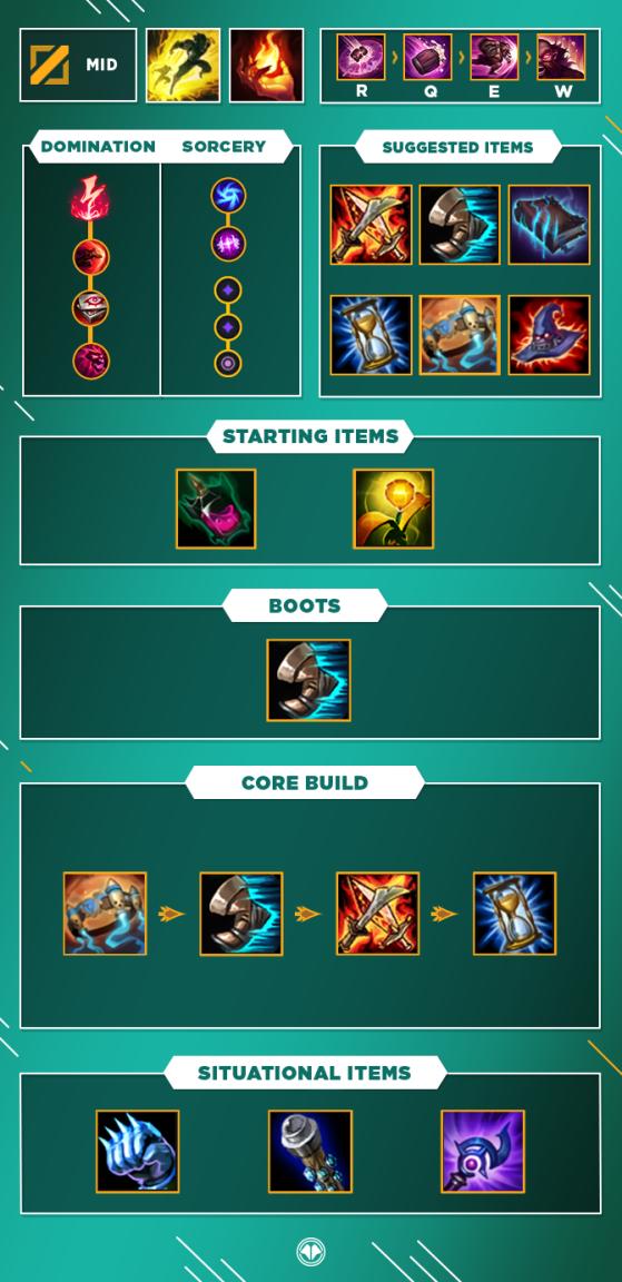 Build pour Gragas Mid - League of Legends