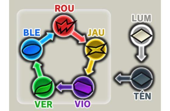 Les forces et faiblesses de chaque attribut du jeu. - Dragon Ball Legends