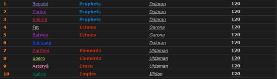 Les 10 premiers français ayant atteint le niveau 120 - World of Warcraft