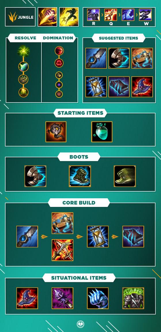 Build pour Sylas Jungle - League of Legends