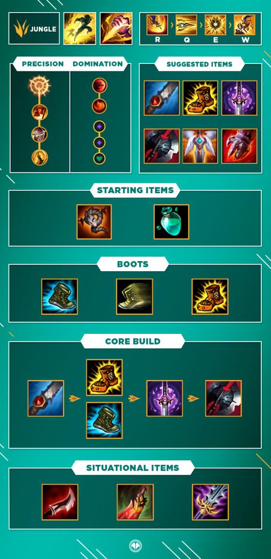 Build pour Pantheon Jungle - League of Legends