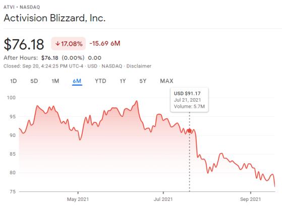 La cote en bourse d'Activision Blizzard au cours des 6 derniers mois - Millenium