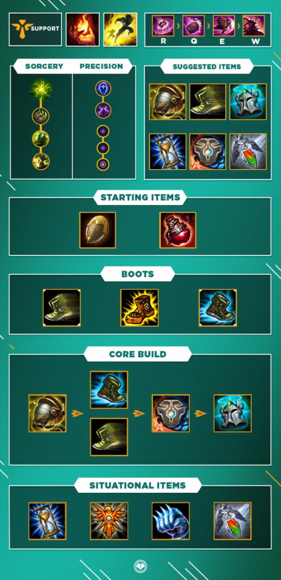 Build pour Gragas Support - League of Legends