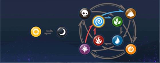 Les affinités des éléments : à connaître par cœur pour choisir son roster ! - Skylanders Ring of Heroes