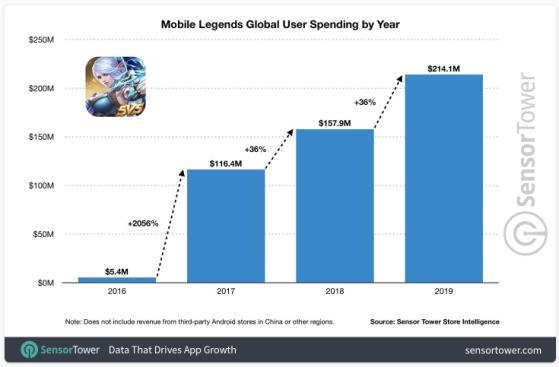 La dépense totale des joueurs de Mobile Legends est en hausse depuis 2016. (par SensorTower) - Jeux mobile