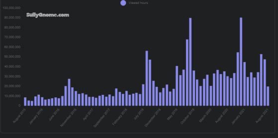 Évolution du nombre d'heures visionnées de WoW de janvier 2016 à août 2021 - World of Warcraft