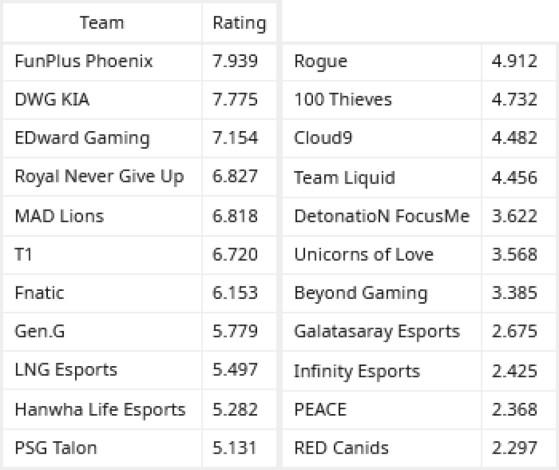 Le classement selon le sondage - League of Legends
