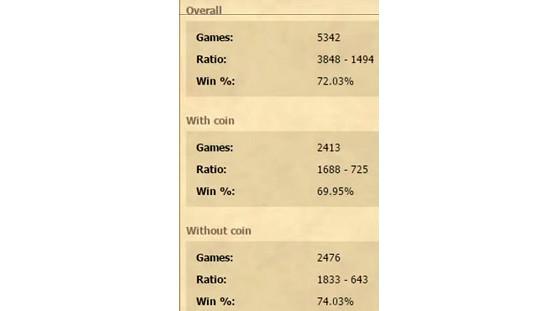 (Ci dessous les chiffres d'Arenamastery et au dessus les stats d'arène de Trump sur 5342 games). - Hearthstone