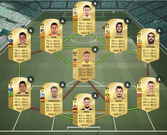 Équipe notée à 84 - FIFA