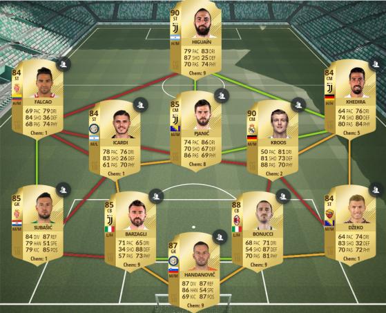 Équipe notée 87 - FIFA