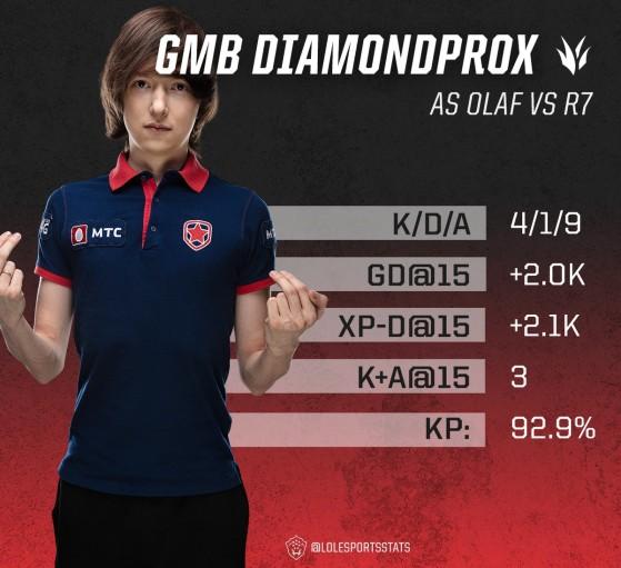 Diamondprox a étouffé les R7 en early game - League of Legends