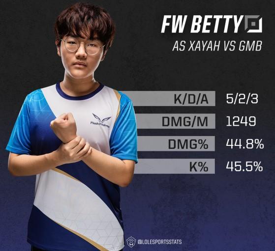 Betty bat d'entrée le record de dégats/minutes avec Xayah en Game 1 - League of Legends