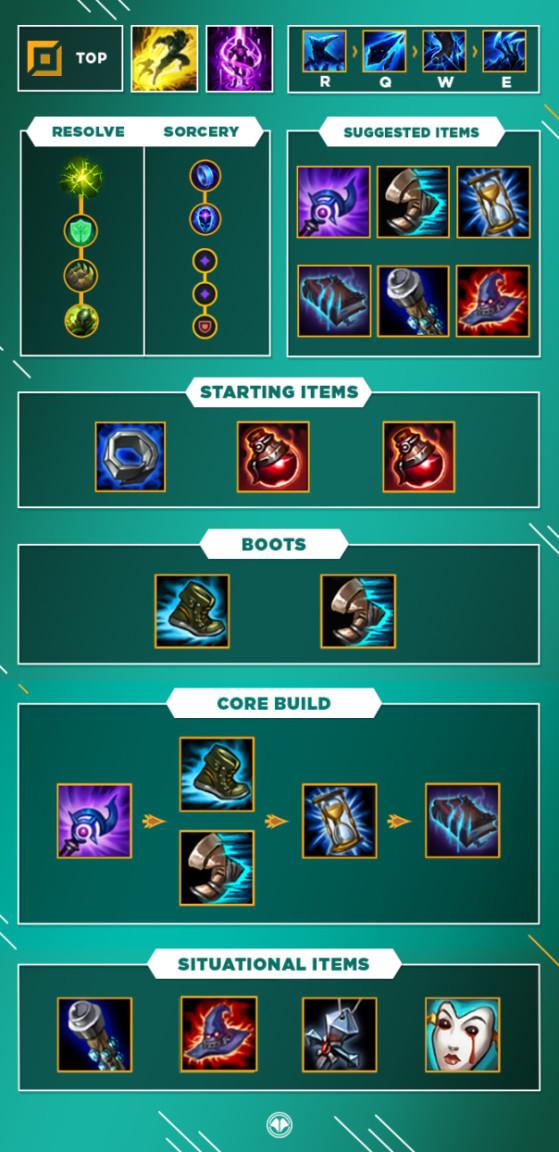 Build pour Lissandra Top - League of Legends