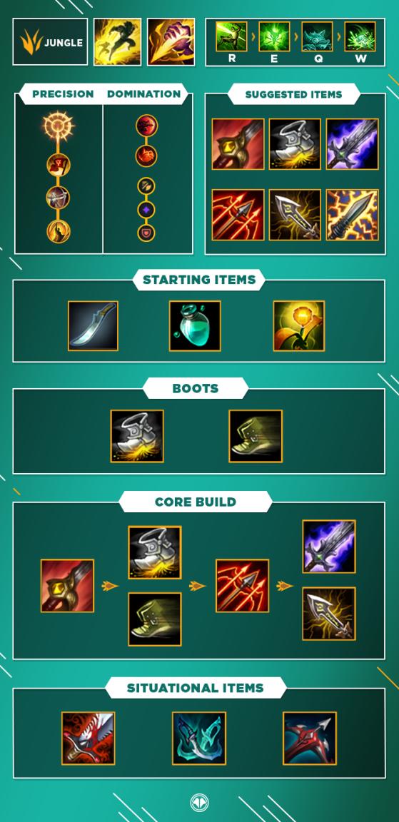 Build pour Twitch Jungle - League of Legends