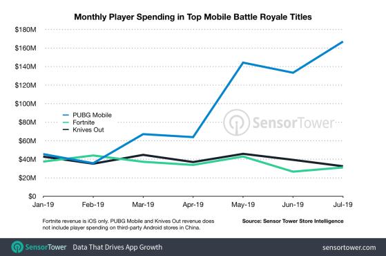 La croissance folle des dépenses des joueurs sur PUBG Mobile début 2019, comparé à Fortnite. - Jeux mobile