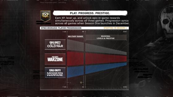 Activision annonce le nouveau système de prestige pour Black Ops Cold War et Modern Warfare
