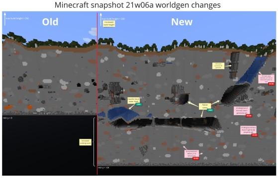 Changements de génération des grottes - Minecraft