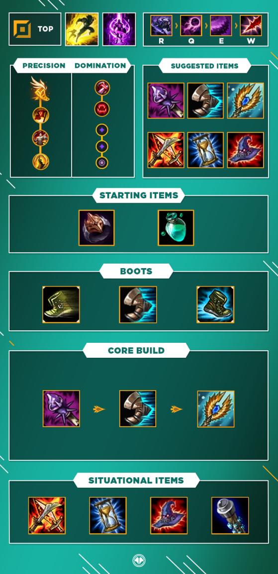 Build pour Kassadin Top - League of Legends