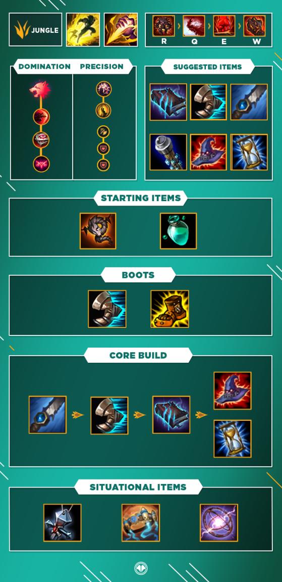Guide pour Malphite Top - League of Legends