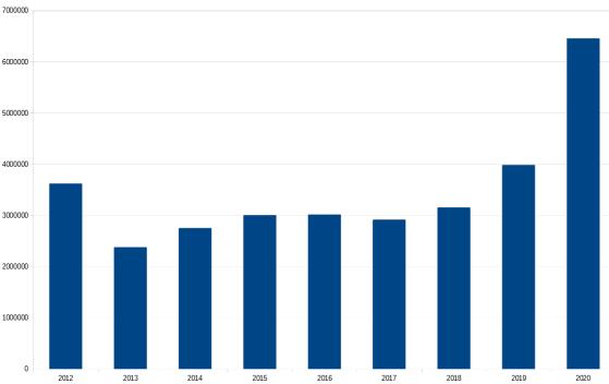 Financement annuel ramené au nombre de mois - Star Citizen